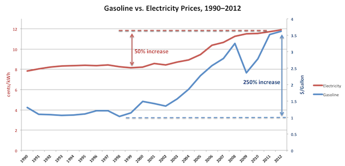 Gasoline vs. Electricity Prices 1990-2012 Used with permission from  > Rocky Mountain Institute